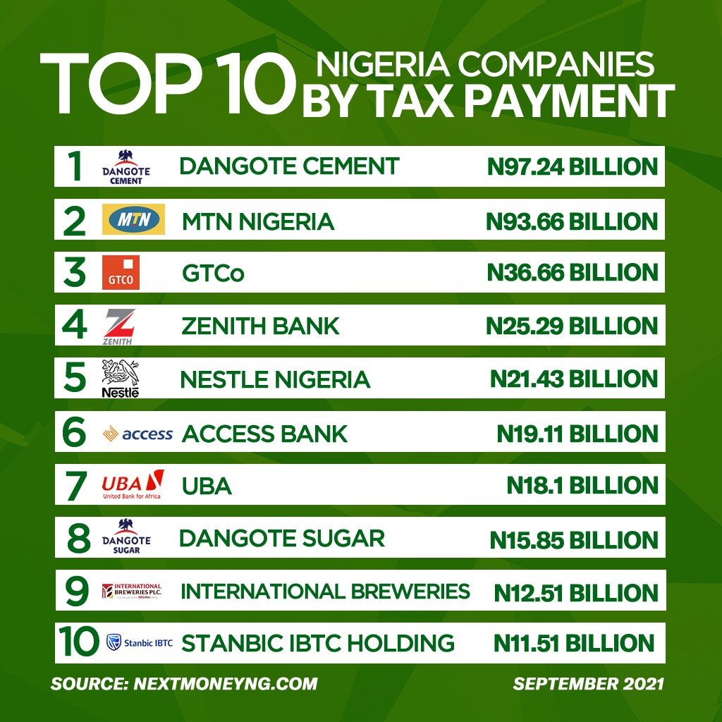Dangote Cement, MTN, GTco, highest income tax payers to FG in 2020